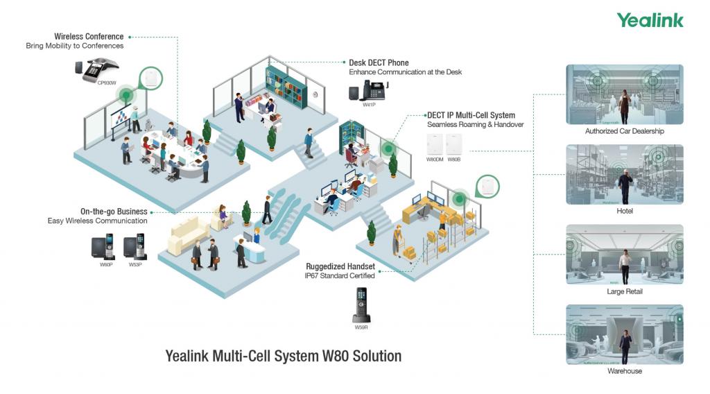 System DECT W90 - zasięg